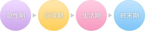 画像:リハビリテーションの段階(急性期>回復期>生活期>終末期)