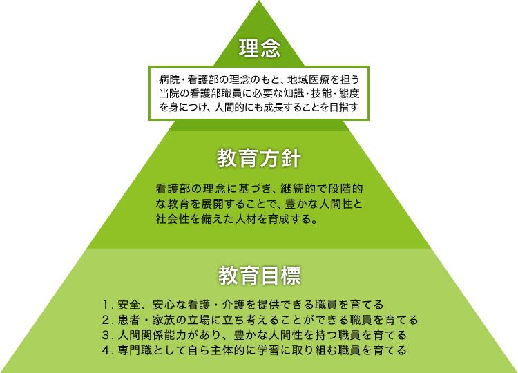 画像:看護部継続教育ピラミッド